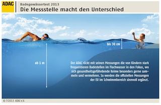 Unterschiedliche Messtechniken: Die EU geht anders vor, als der ADAC. Foto. (c) ADAC