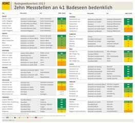 Hier ist der Überblick zum Test vom ADAC was die Wasserqualität von Badeseen angeht.  Grafik. (c) ADAC